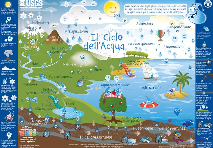 Popolare Il ciclo dell'acqua presentato ai bambini VC12